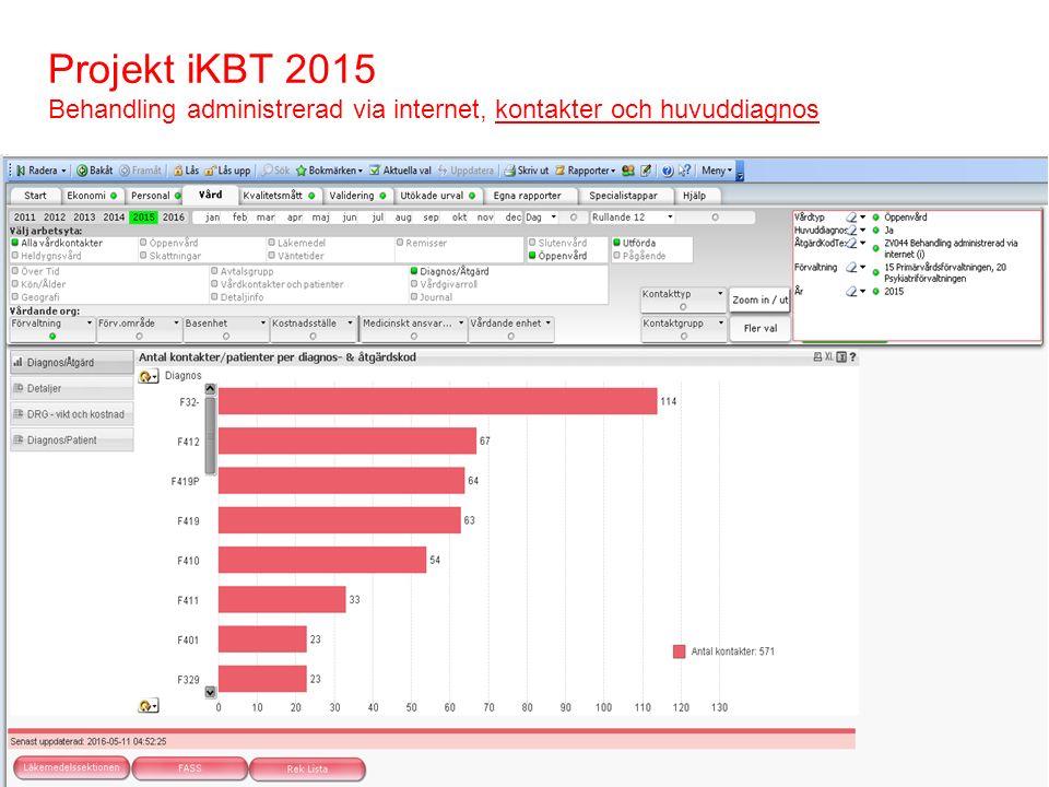 Projekt iKBT 2015 Behandling administrerad via internet, kontakter och huvuddiagnos