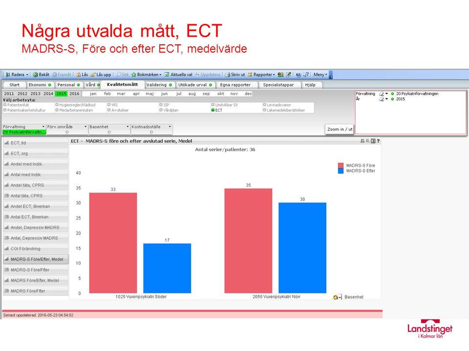Några utvalda mått, ECT MADRS-S, Före och efter ECT, medelvärde