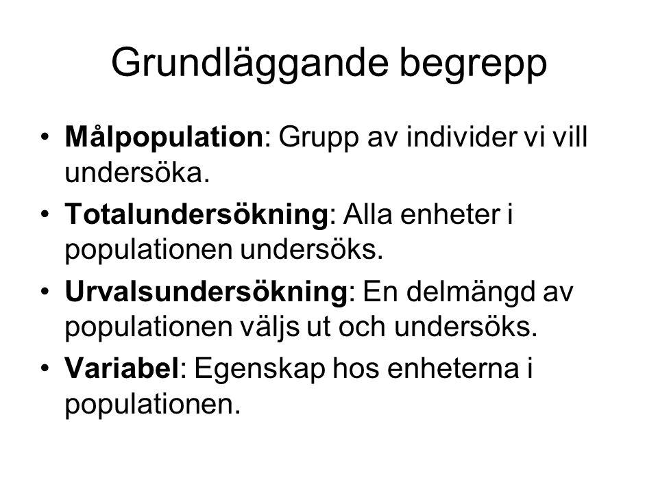 Grundläggande begrepp Målpopulation: Grupp av individer vi vill undersöka. Totalundersökning: Alla enheter i populationen undersöks. Urvalsundersöknin