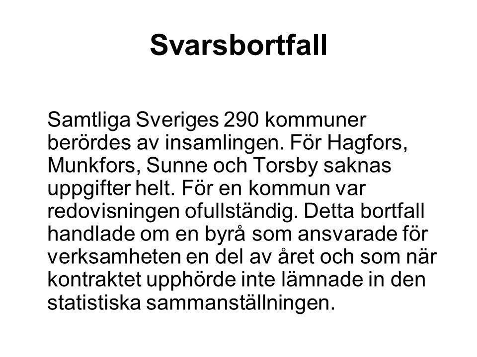 Samtliga Sveriges 290 kommuner berördes av insamlingen. För Hagfors, Munkfors, Sunne och Torsby saknas uppgifter helt. För en kommun var redovisningen
