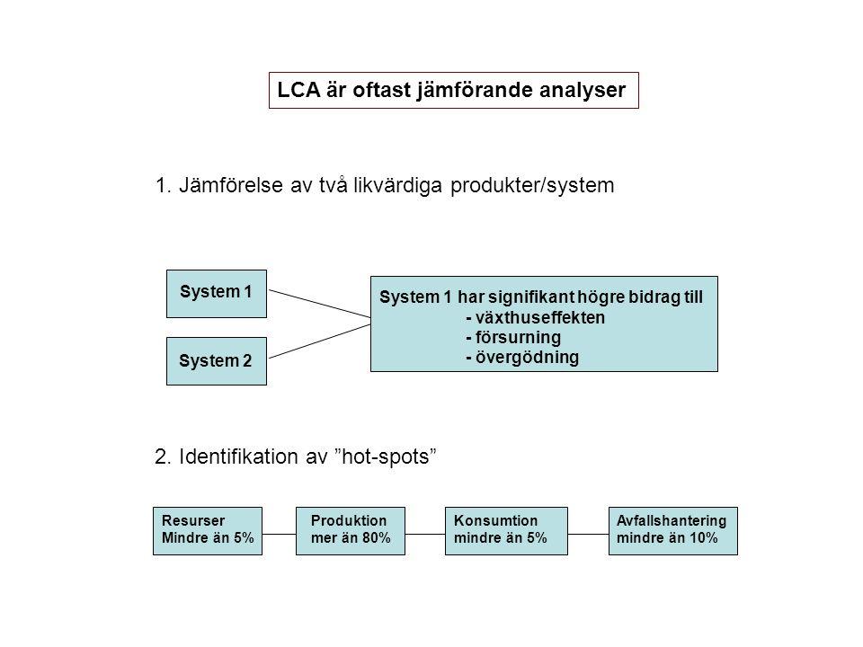 LCA är oftast jämförande analyser 1. Jämförelse av två likvärdiga produkter/system System 2 System 1 System 1 har signifikant högre bidrag till - växt