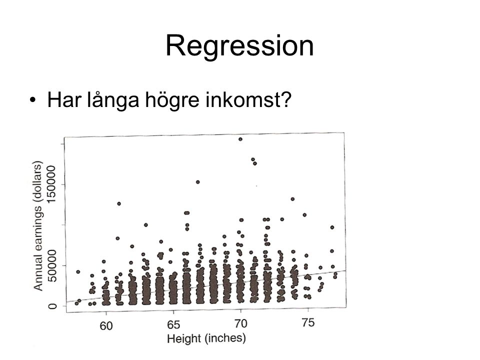 Histogram över residualer: