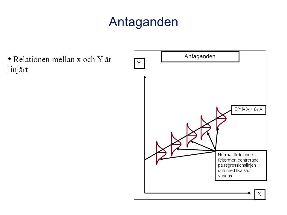 Antaganden X Y E[Y]=  0 +  1 X Antaganden Normalfördelande feltermer, centrerade på regressionslinjen och med lika stor varians.