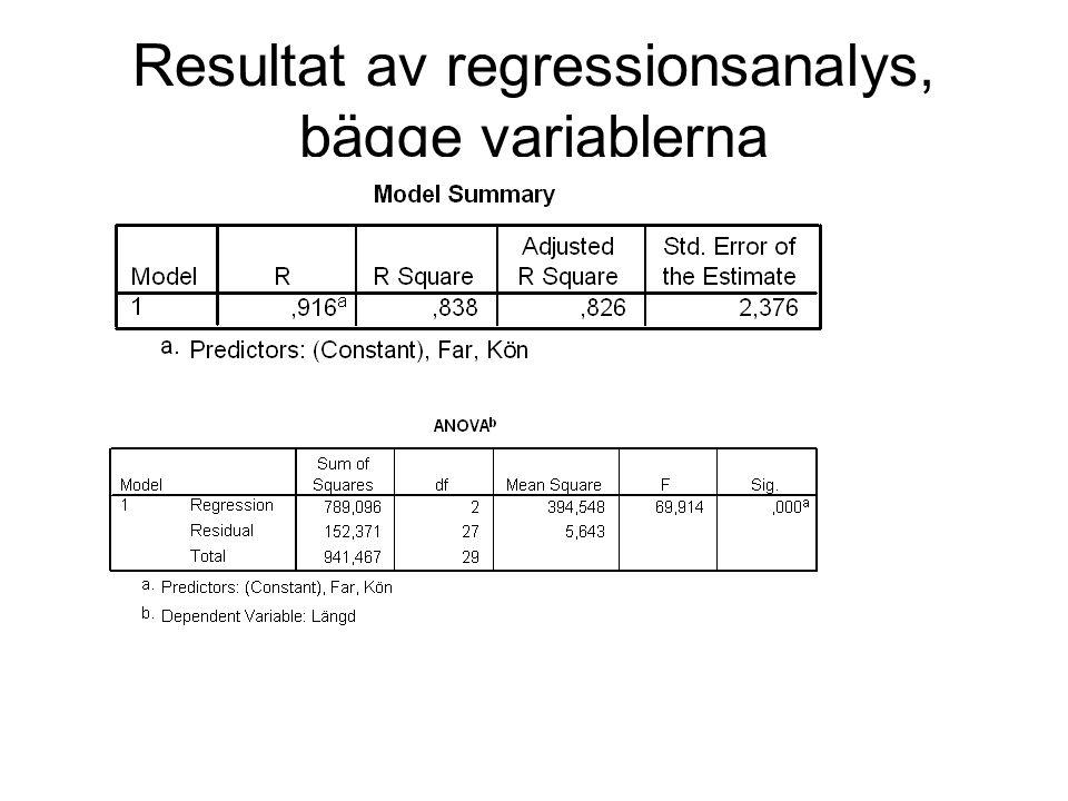 Resultat av regressionsanalys, bägge variablerna