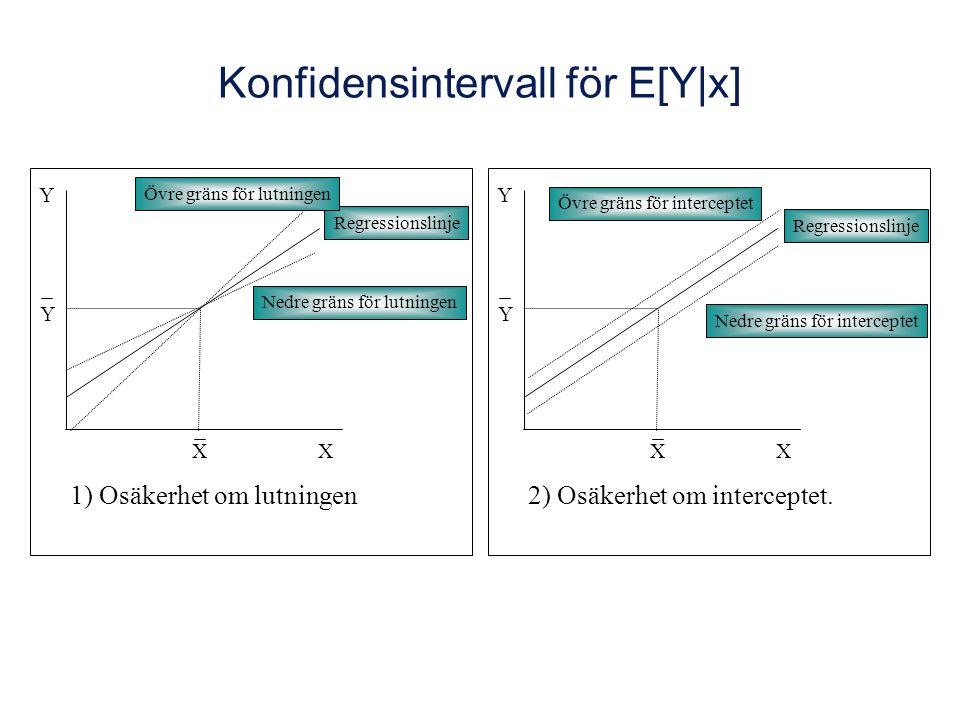 Konfidensintervall för E[Y|x] X Y X Y Regressionslinje Övre gräns för lutningen Nedre gräns för lutningen 1) Osäkerhet om lutningen X Y X Y Regressionslinje Övre gräns för interceptet Nedre gräns för interceptet 2) Osäkerhet om interceptet.