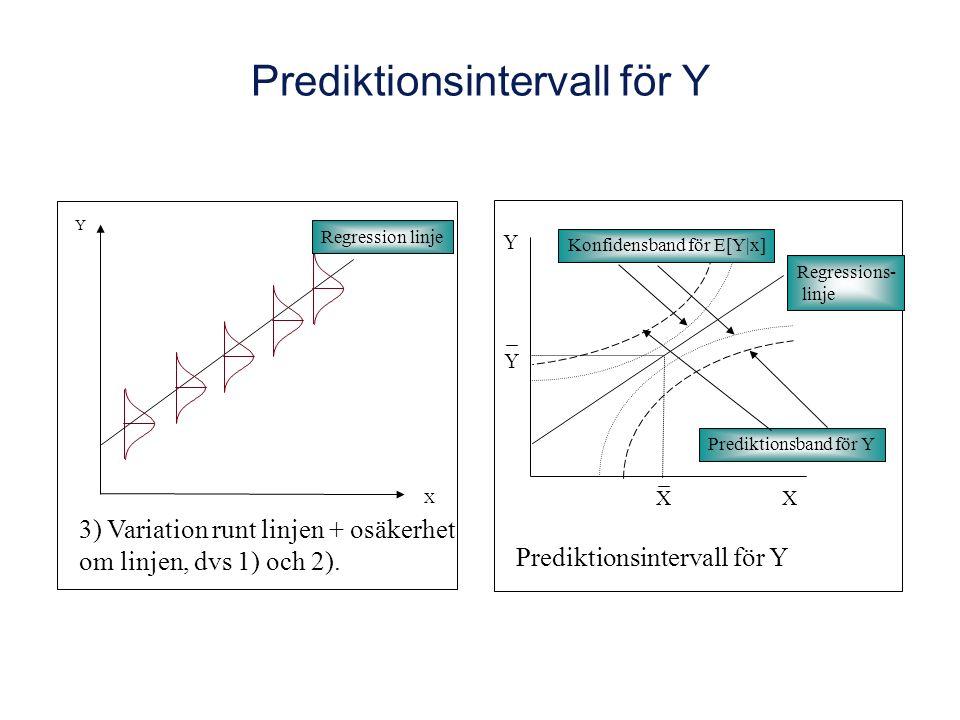 Prediktionsintervall för Y 3) Variation runt linjen + osäkerhet om linjen, dvs 1) och 2).