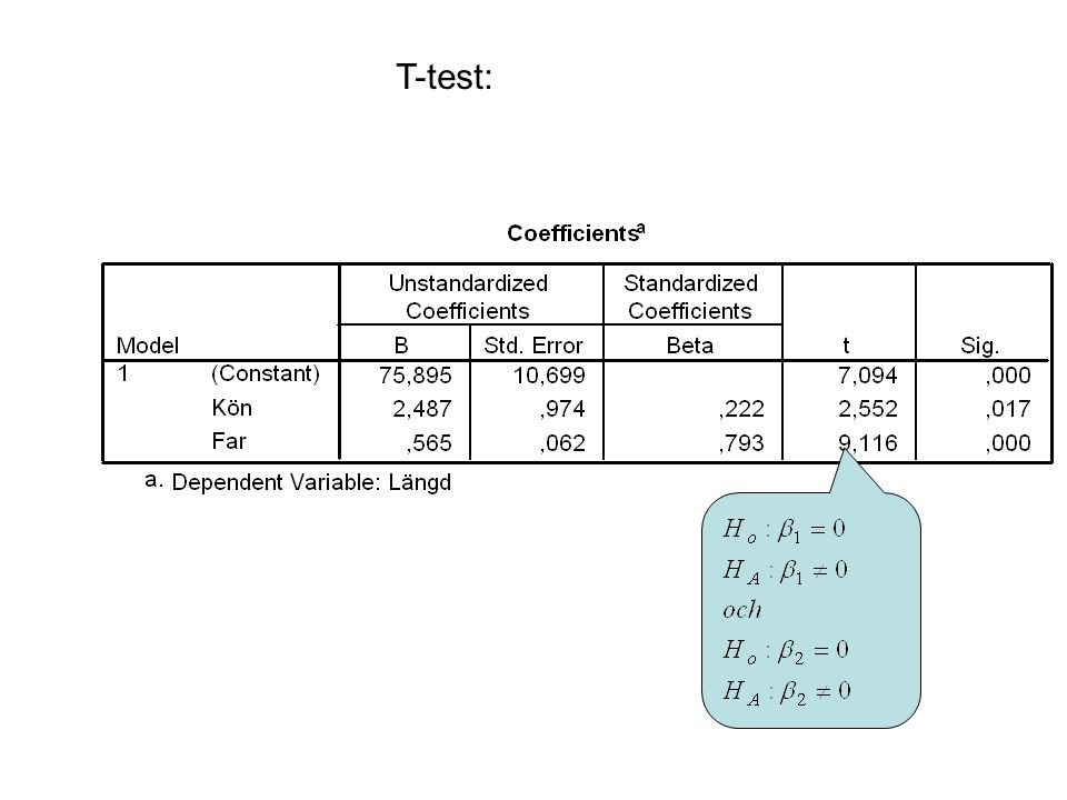 T-test: