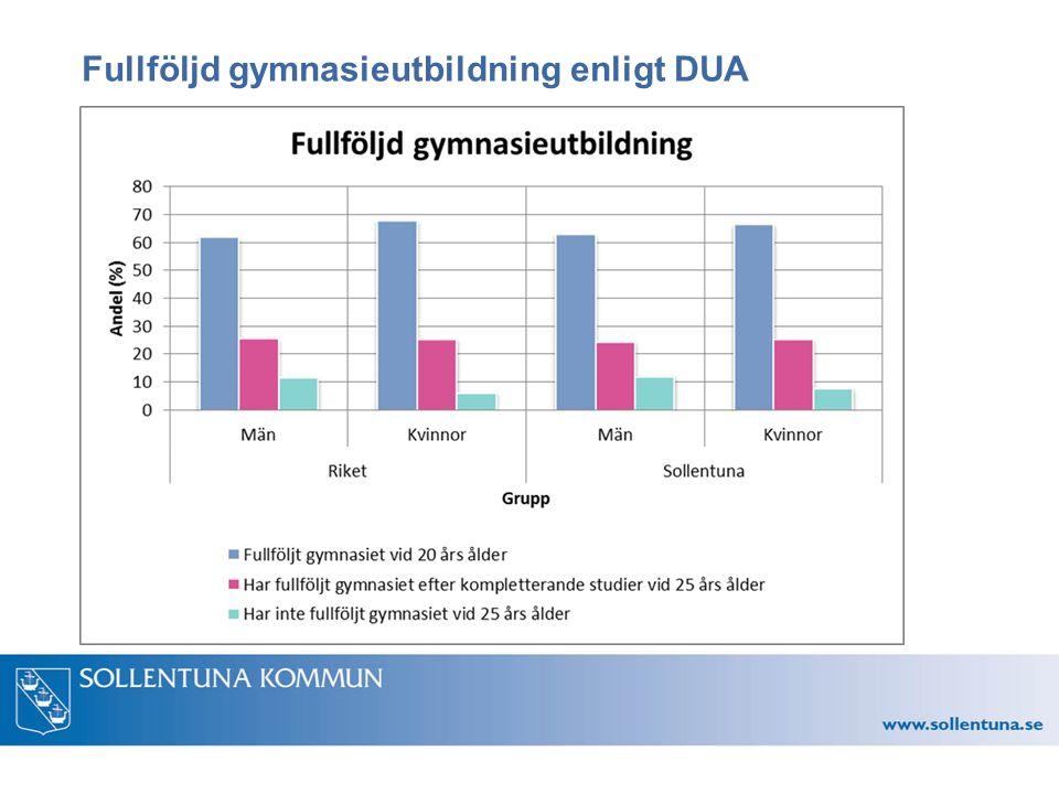 Fullföljd gymnasieutbildning enligt DUA