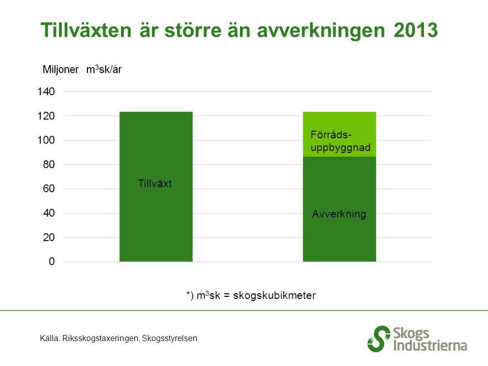 Tillväxten är större än avverkningen 2013 *) m 3 sk = skogskubikmeter Tillväxt Avverkning Förråds- uppbyggnad Källa: Riksskogstaxeringen, Skogsstyrelsen