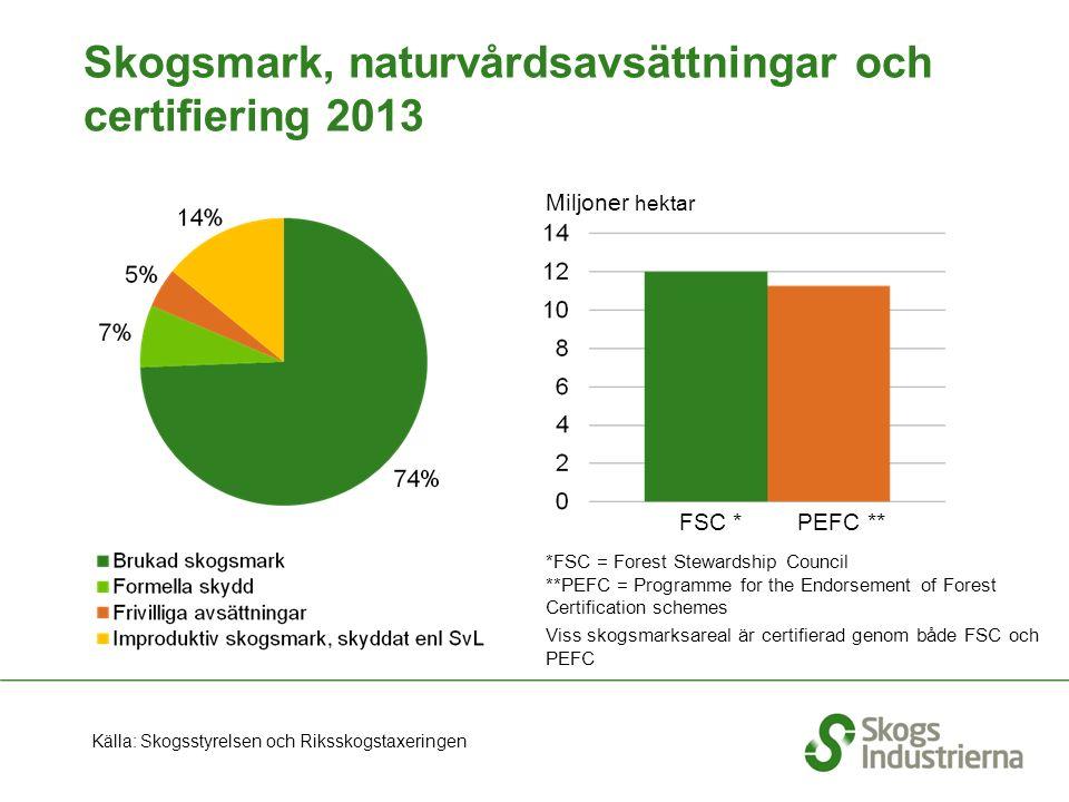 Skogsmark, naturvårdsavsättningar och certifiering 2013 Källa: Skogsstyrelsen och Riksskogstaxeringen *FSC = Forest Stewardship Council **PEFC = Programme for the Endorsement of Forest Certification schemes Viss skogsmarksareal är certifierad genom både FSC och PEFC Miljoner hektar FSC *PEFC **