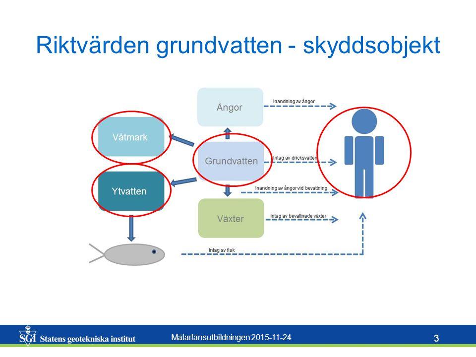 Mälarlänsutbildningen 2015-11-24 14 SGI Publikation 21 SGI:s rapport om riktvärden för PFAS Kan laddas ned från: http://www.swedgeo.se/sv/om-sgi/vart-samhallsuppdrag/sarskilda-utredningar/riktvarden-pfas/