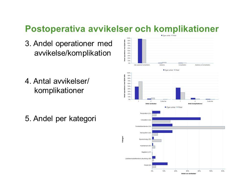 Postoperativa avvikelser och komplikationer 3. Andel operationer med avvikelse/komplikation 4. Antal avvikelser/ komplikationer 5. Andel per kategori