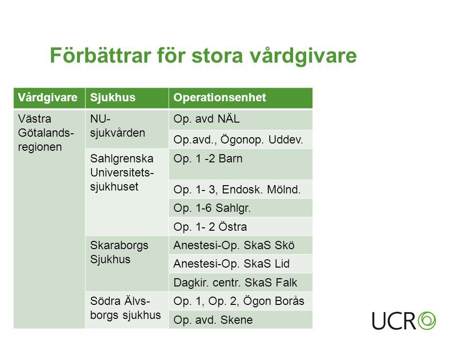 Förbättrar för stora vårdgivare VårdgivareSjukhusOperationsenhet Västra Götalands- regionen NU- sjukvården Op.
