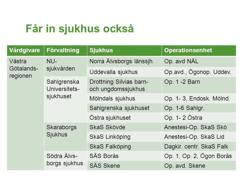 Får in sjukhus också VårdgivareFörvaltningSjukhusOperationsenhet Västra Götalands- regionen NU- sjukvården Norra Älvsborgs länssjh.Op. avd NÄL Uddeval