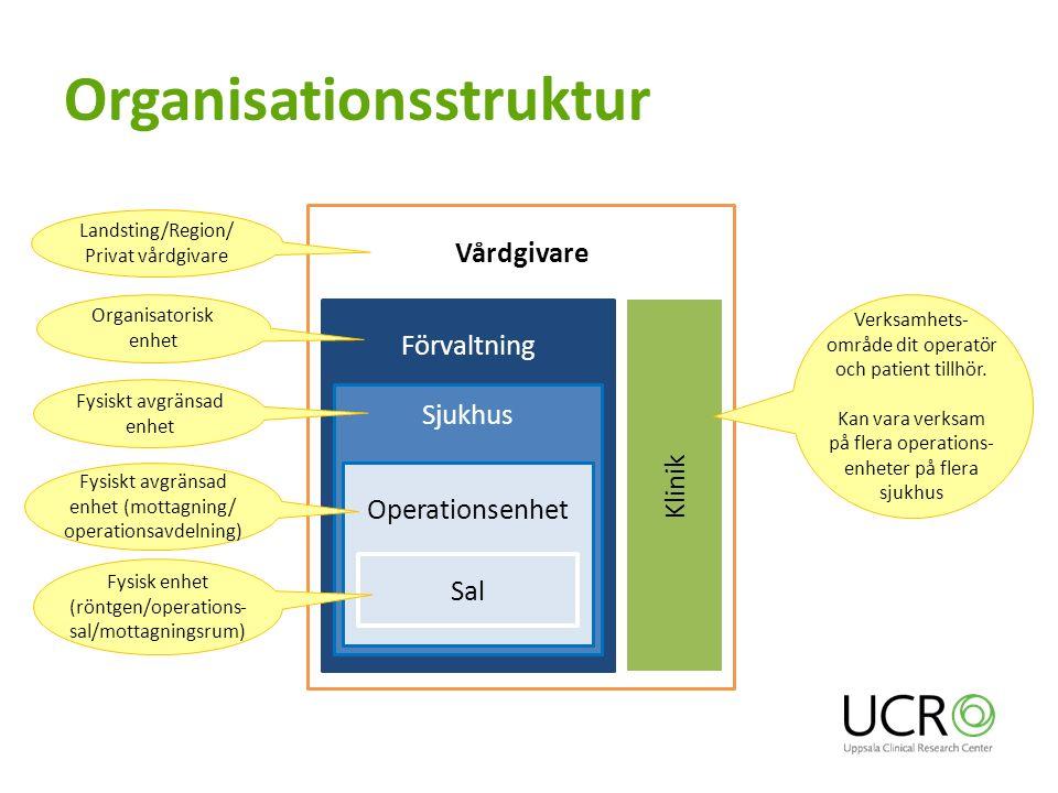 Vårdgivare Organisationsstruktur Förvaltning Landsting/Region/ Privat vårdgivare Klinik Verksamhets- område dit operatör och patient tillhör.