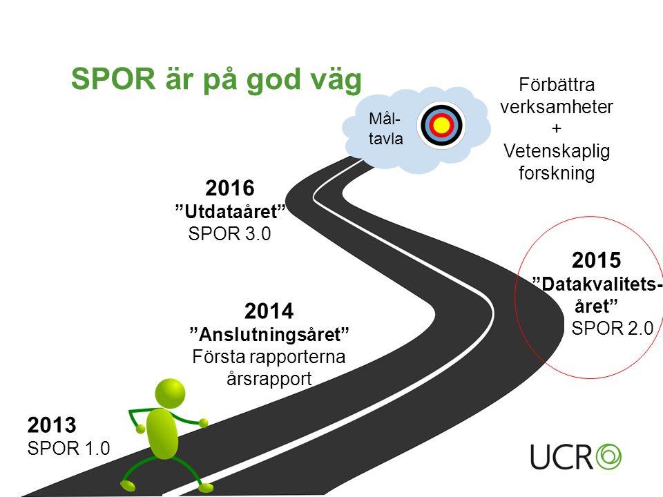 SPOR är på god väg 2014 Anslutningsåret Första rapporterna årsrapport 2015 Datakvalitets- året SPOR 2.0 2013 SPOR 1.0 2016 Utdataåret SPOR 3.0 Mål- tavla Förbättra verksamheter + Vetenskaplig forskning