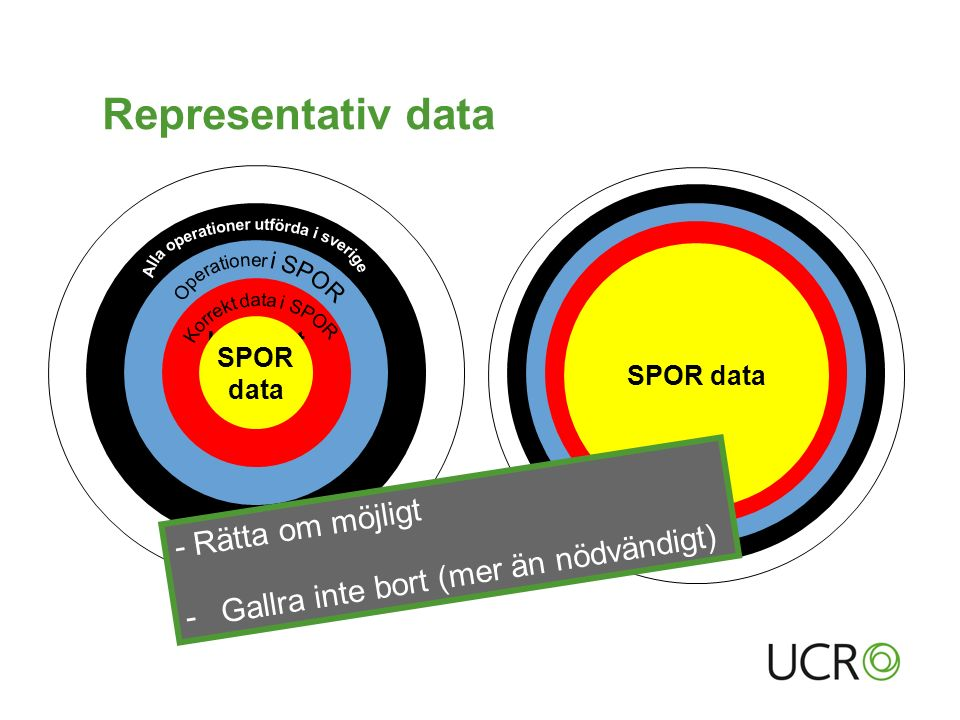 Representativ data Alla operationer utförda i Sverige Operationer i SPOR Korrekt data i SPOR SPOR data Alla operationer utförda i Sverige Operationer i SPOR Korrekt data i SPOR SPOR data - Rätta om möjligt -Gallra inte bort (mer än nödvändigt)