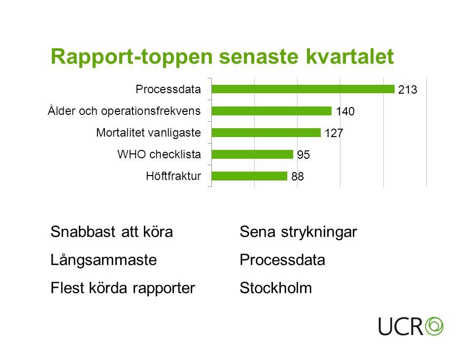 Rapport-toppen senaste kvartalet Snabbast att köraSena strykningar LångsammasteProcessdata Flest körda rapporterStockholm