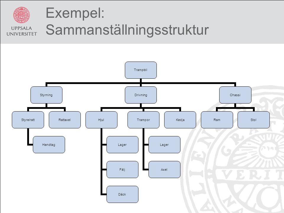 Exempel: Sammanställningsstruktur Trampbil Styrning Styre/ratt Handtag Rattaxel Drivning Hjul Lager Fälj Däck Trampor Lager Axel Kedja Chassi RamStol
