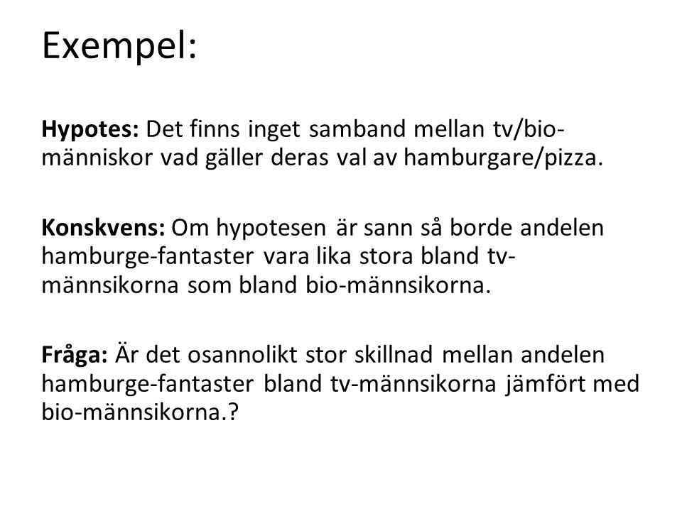 Exempel: Hypotes: Det finns inget samband mellan tv/bio- människor vad gäller deras val av hamburgare/pizza.
