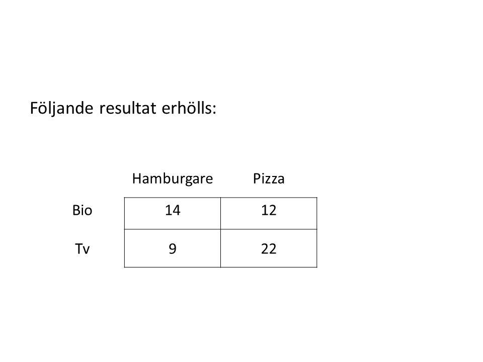 HamburgarePizza Bio1412 Tv922 Följande resultat erhölls: