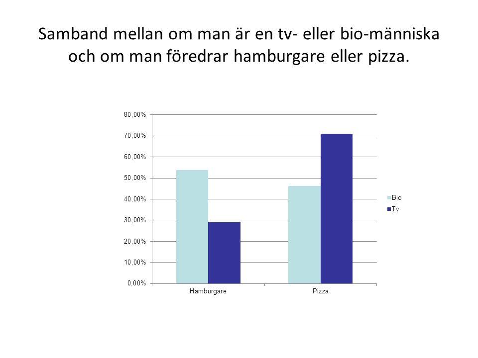 Samband mellan om man är en tv- eller bio-människa och om man föredrar hamburgare eller pizza.