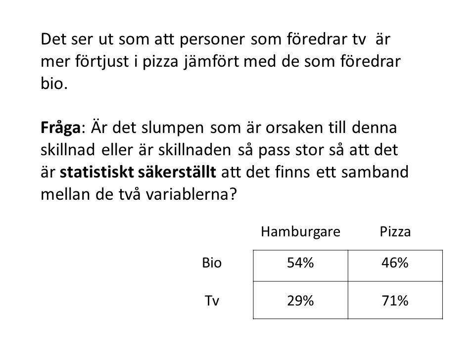 Det ser ut som att personer som föredrar tv är mer förtjust i pizza jämfört med de som föredrar bio.