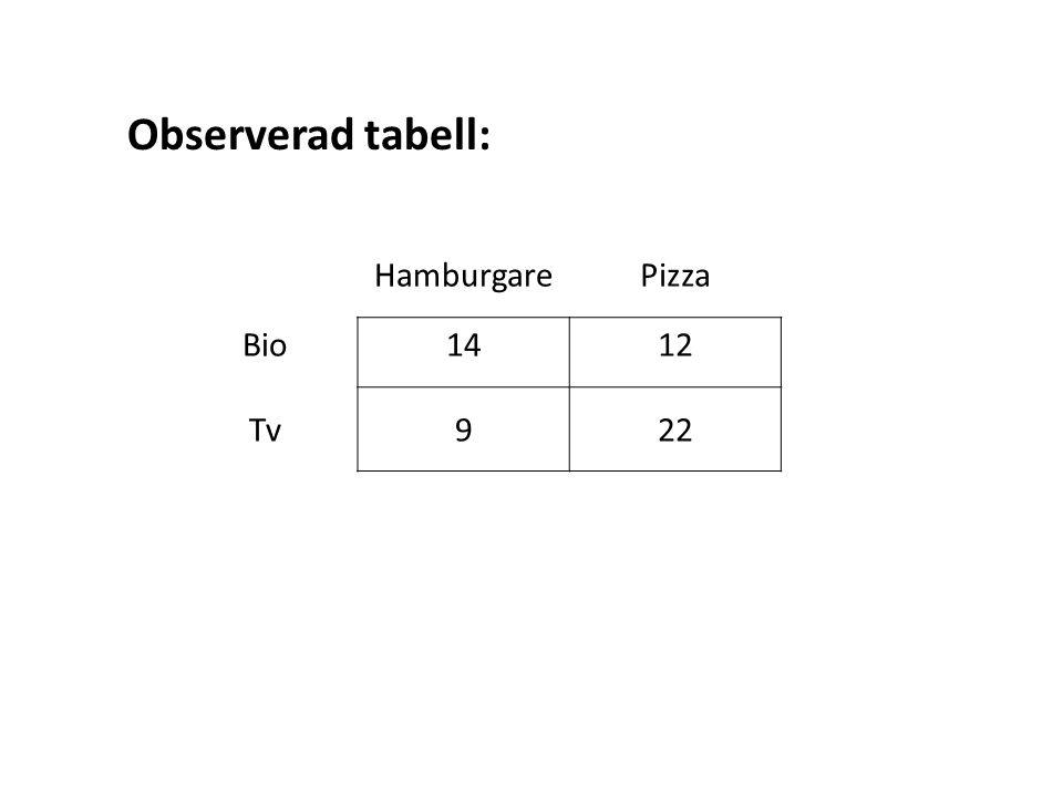 Observerad tabell: HamburgarePizza Bio1412 Tv922