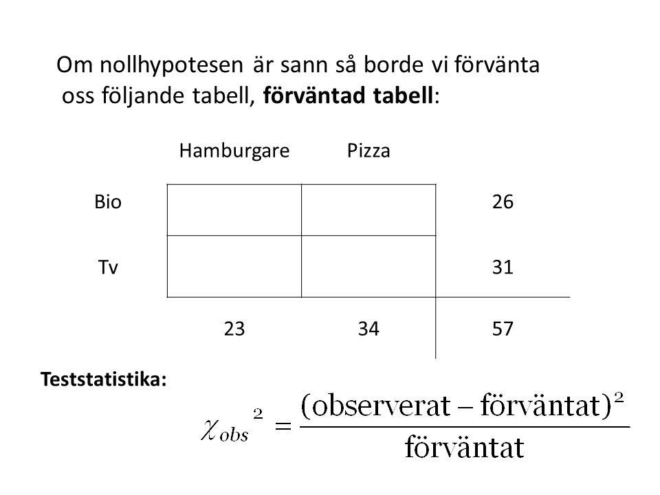 Om nollhypotesen är sann så borde vi förvänta oss följande tabell, förväntad tabell: Teststatistika: HamburgarePizza Bio26 Tv31 233457