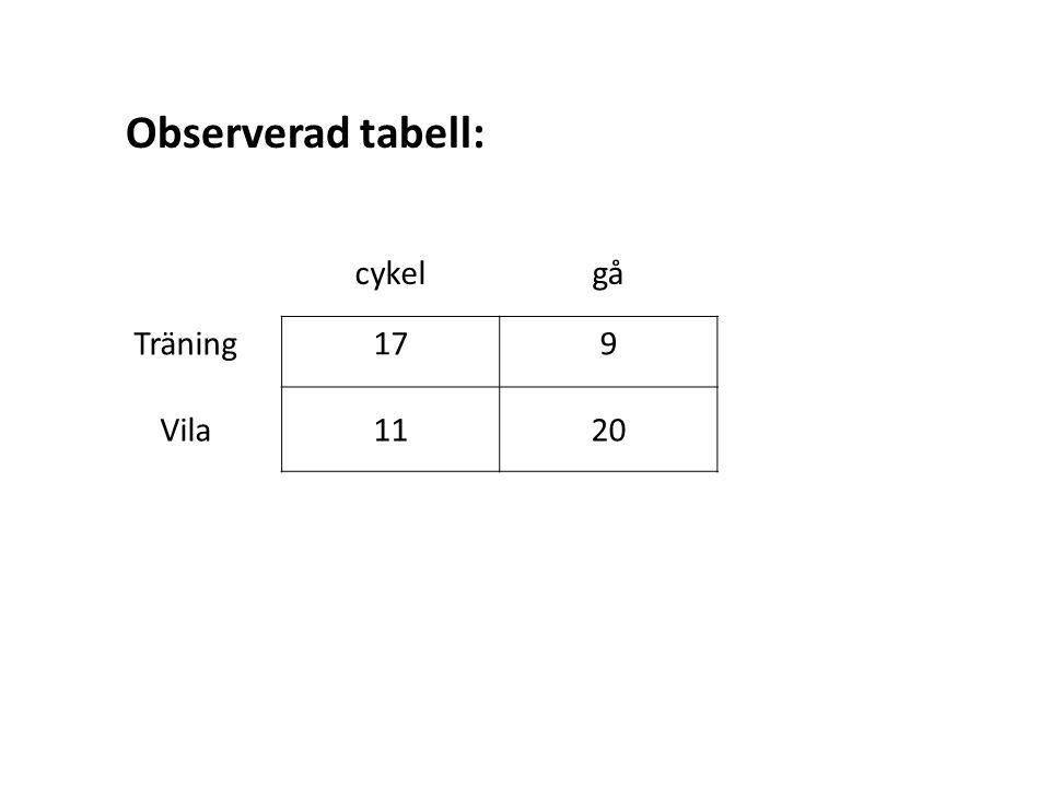 cykelgå Träning179 Vila1120 Observerad tabell: