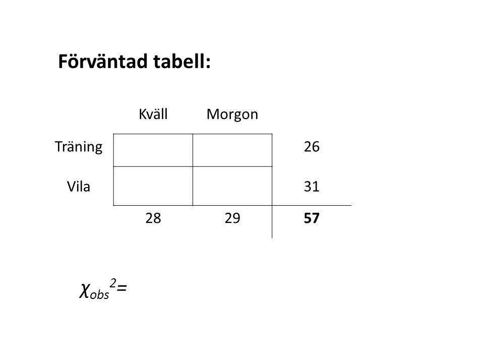 KvällMorgon Träning26 Vila31 282957 Förväntad tabell: χ obs 2 =