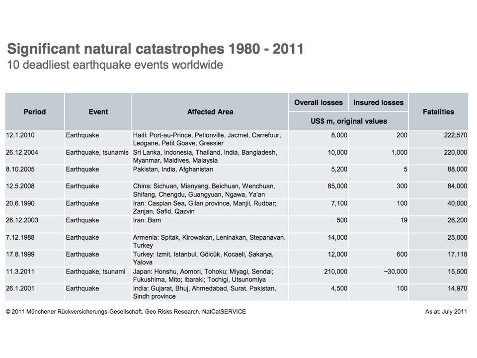 National Geographic: jordbävningar National Geographic: Japan skalv och tsunami Videolänkar