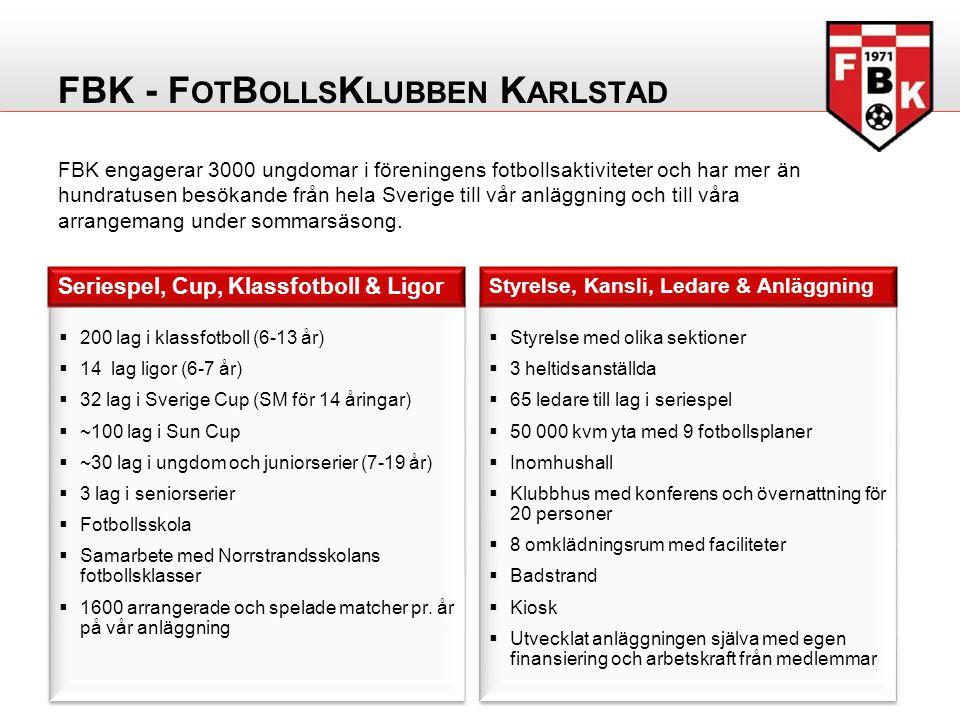  200 lag i klassfotboll (6-13 år)  14 lag ligor (6-7 år)  32 lag i Sverige Cup (SM för 14 åringar)  ~100 lag i Sun Cup  ~30 lag i ungdom och juniorserier (7-19 år)  3 lag i seniorserier  Fotbollsskola  Samarbete med Norrstrandsskolans fotbollsklasser  1600 arrangerade och spelade matcher pr.