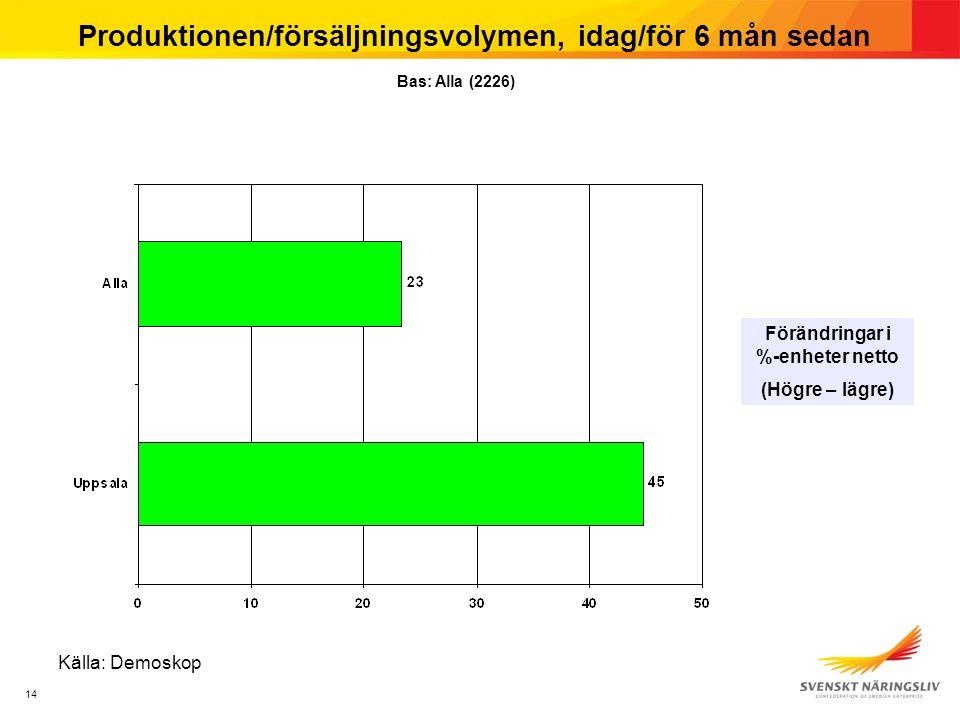 14 Produktionen/försäljningsvolymen, idag/för 6 mån sedan Förändringar i %-enheter netto (Högre – lägre) Bas: Alla (2226) Källa: Demoskop