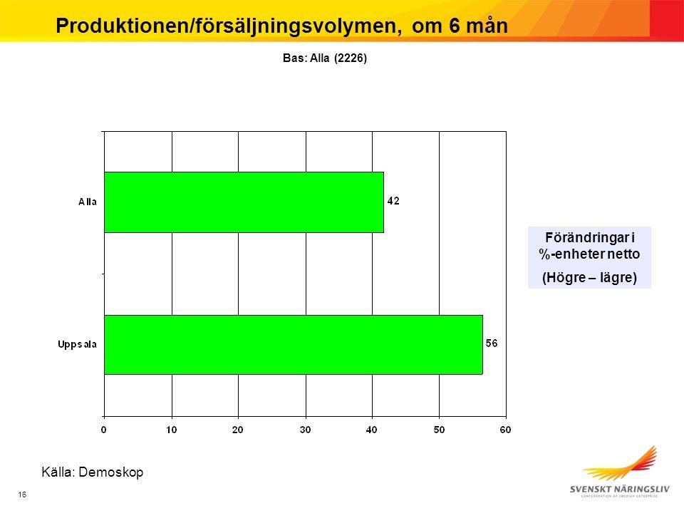 16 Produktionen/försäljningsvolymen, om 6 mån Förändringar i %-enheter netto (Högre – lägre) Bas: Alla (2226) Källa: Demoskop