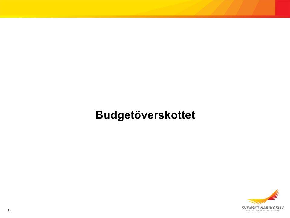 17 Budgetöverskottet
