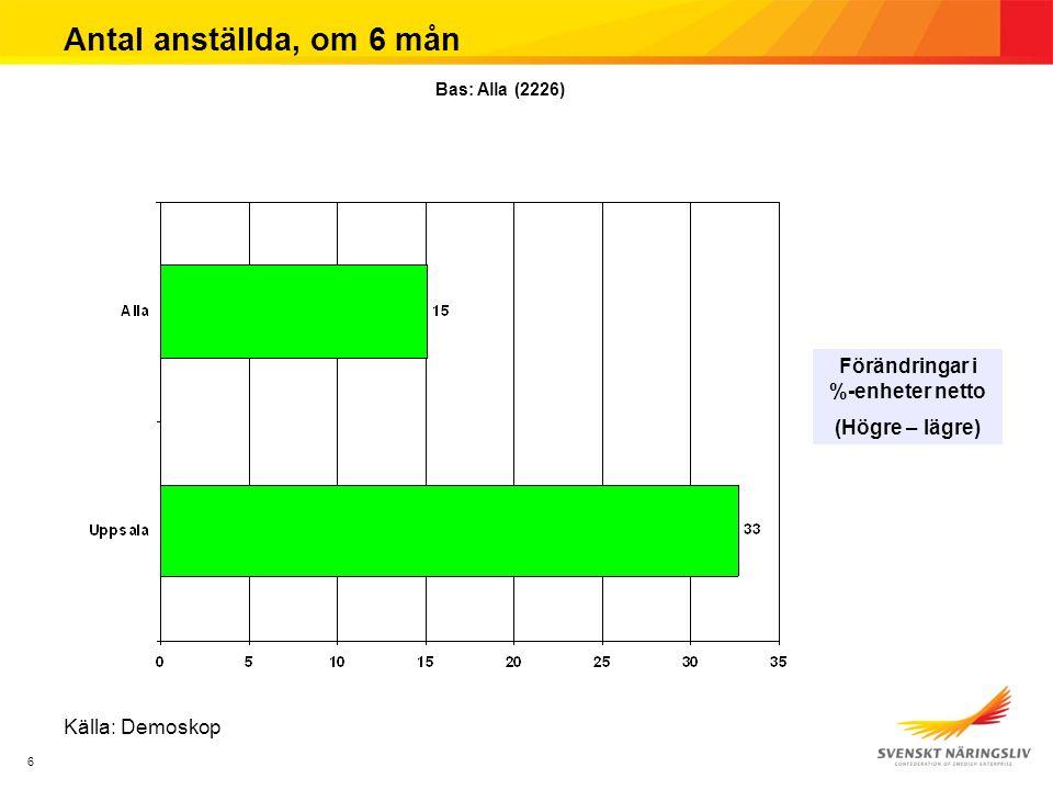 6 Antal anställda, om 6 mån Förändringar i %-enheter netto (Högre – lägre) Bas: Alla (2226) Källa: Demoskop