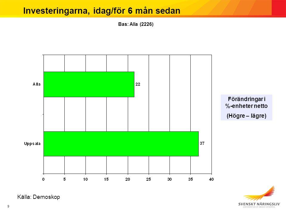 9 Investeringarna, idag/för 6 mån sedan Förändringar i %-enheter netto (Högre – lägre) Bas: Alla (2226) Källa: Demoskop