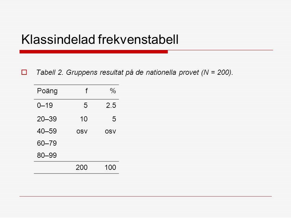 Klassindelad frekvenstabell  Tabell 2. Gruppens resultat på de nationella provet (N = 200).