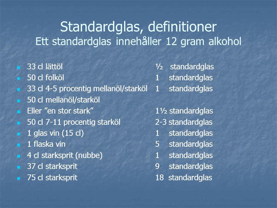 Standardglas, definitioner Ett standardglas innehåller 12 gram alkohol 33 cl lättöl ½ standardglas 50 cl folköl1 standardglas 33 cl 4-5 procentig mellanöl/starköl1 standardglas 50 cl mellanöl/starköl Eller en stor stark 1½ standardglas 50 cl 7-11 procentig starköl2-3 standardglas 1 glas vin (15 cl)1 standardglas 1 flaska vin5 standardglas 4 cl starksprit (nubbe)1 standardglas 37 cl starksprit9 standardglas 75 cl starksprit 18 standardglas