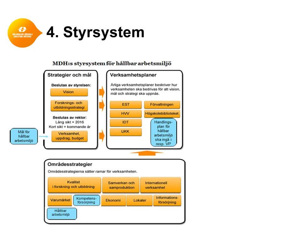 4. Styrsystem