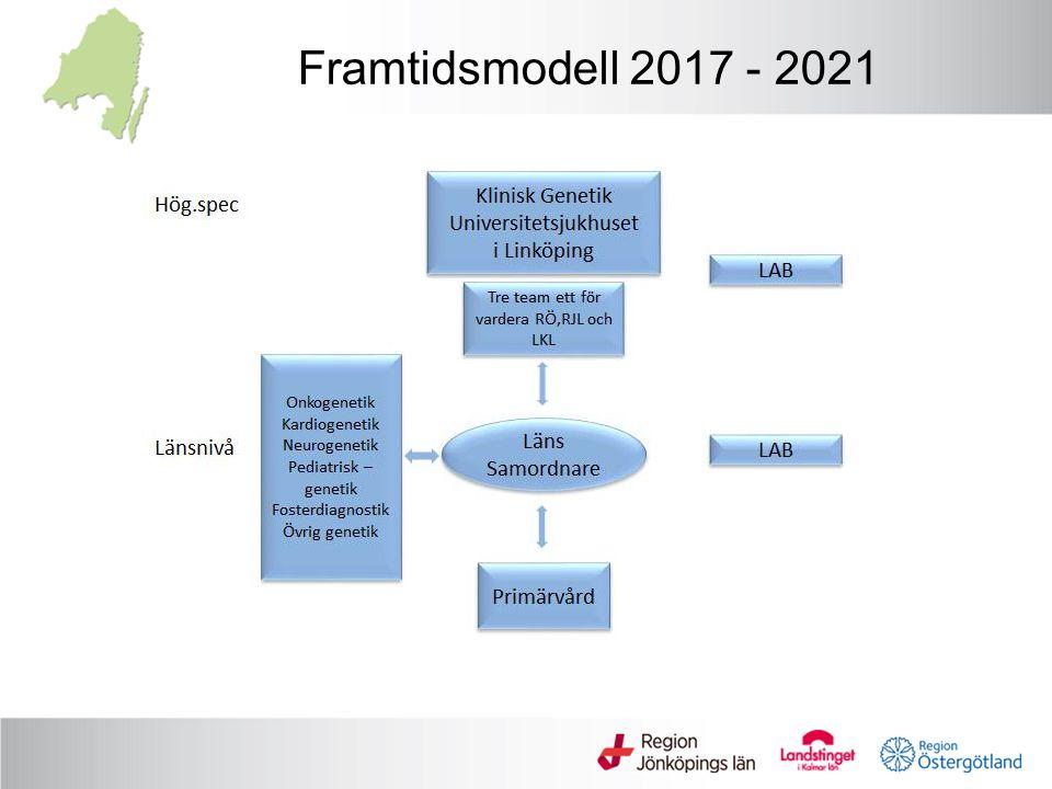 Framtidsmodell 2017 - 2021