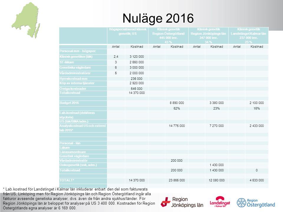 Nuläge 2016 Högspecialiserad klinisk genetik; US Klinisk genetik Region Östergötland 445 000 inv.