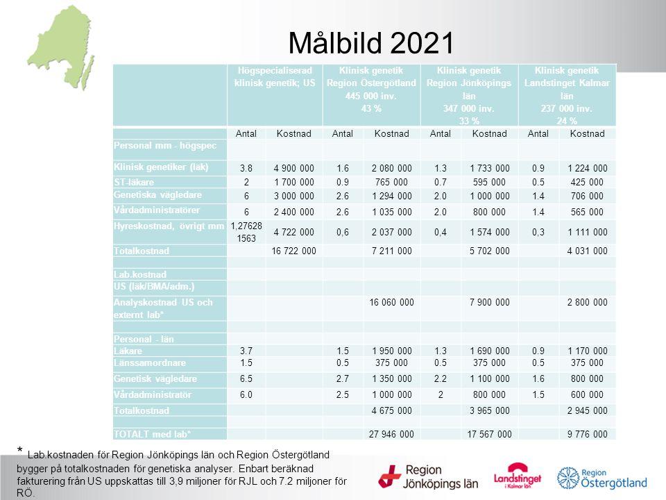 Målbild 2021 Högspecialiserad klinisk genetik; US Klinisk genetik Region Östergötland 445 000 inv.