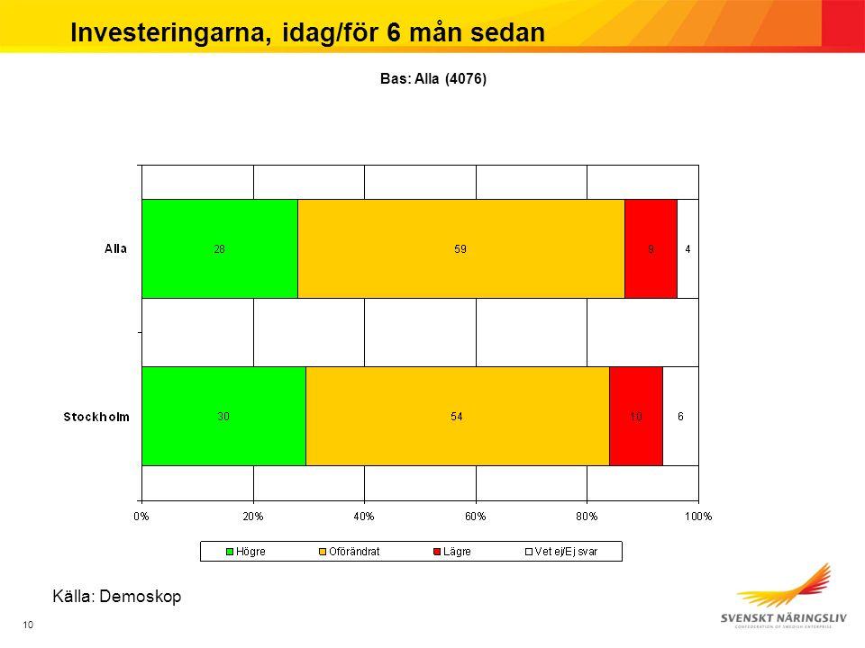 10 Investeringarna, idag/för 6 mån sedan Källa: Demoskop Bas: Alla (4076)