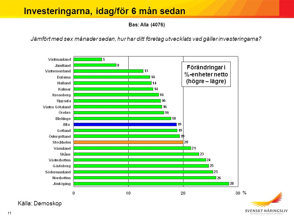 11 Investeringarna, idag/för 6 mån sedan Källa: Demoskop Jämfört med sex månader sedan, hur har ditt företag utvecklats vad gäller investeringarna? Ba