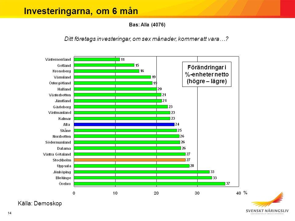 14 Investeringarna, om 6 mån Källa: Demoskop Ditt företags investeringar, om sex månader, kommer att vara…? Bas: Alla (4076) % Förändringar i %-enhete