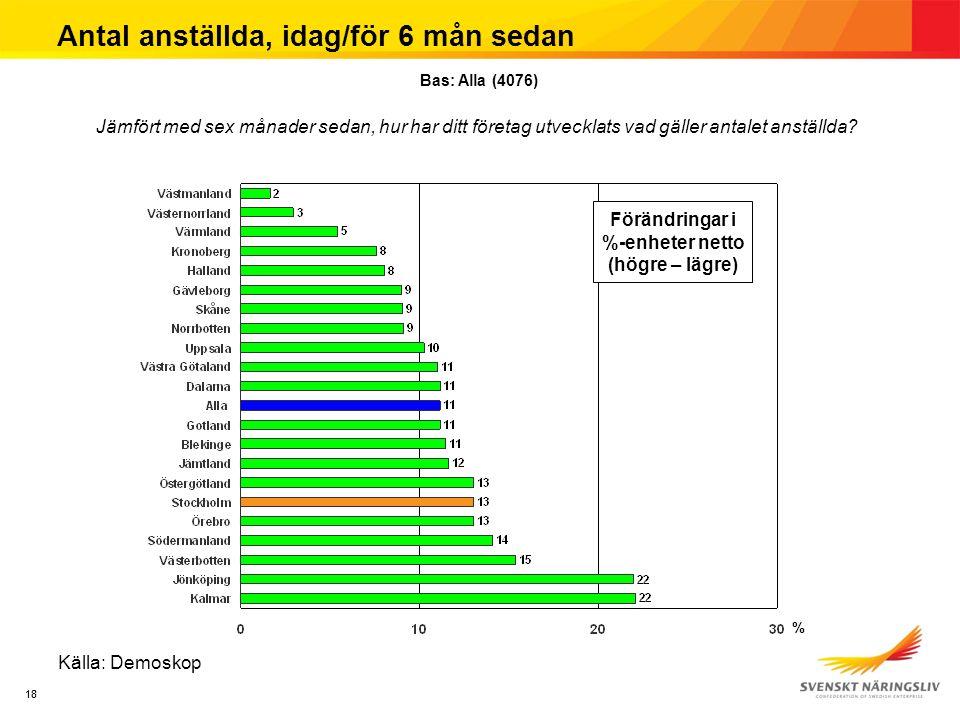 18 Antal anställda, idag/för 6 mån sedan Källa: Demoskop Jämfört med sex månader sedan, hur har ditt företag utvecklats vad gäller antalet anställda?