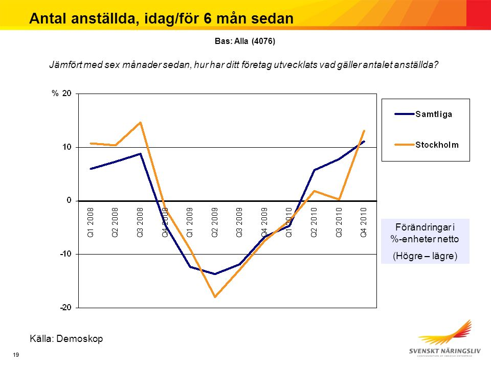 19 Antal anställda, idag/för 6 mån sedan Källa: Demoskop Jämfört med sex månader sedan, hur har ditt företag utvecklats vad gäller antalet anställda?