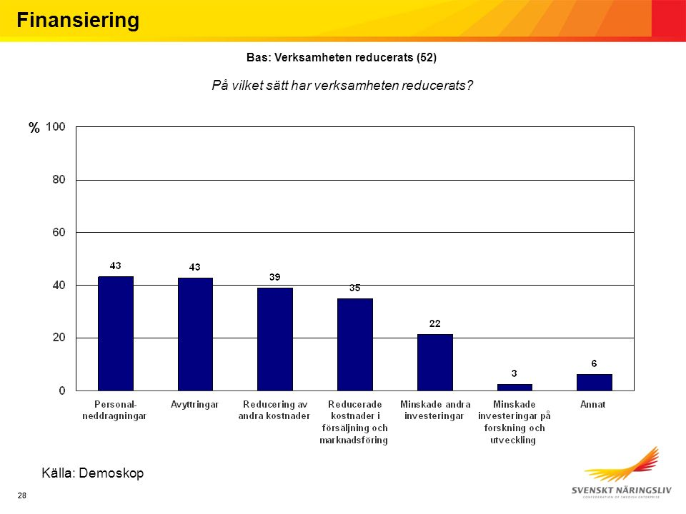 28 Källa: Demoskop Finansiering Bas: Verksamheten reducerats (52) På vilket sätt har verksamheten reducerats? %